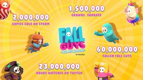 糖豆人Steam销量超200万-Twitch观看2300万小时